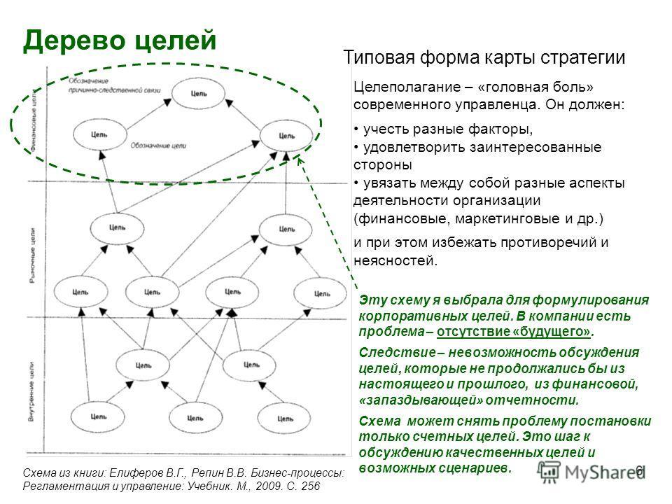 6 Дерево целей 6 Типовая форма карты стратегии Схема из книги: Елиферов В.Г., Репин В.В. Бизнес-процессы: Регламентация и управление: Учебник. М., 2009. С. 256 Целеполагание – «головная боль» современного управленца. Он должен: учесть разные факторы,
