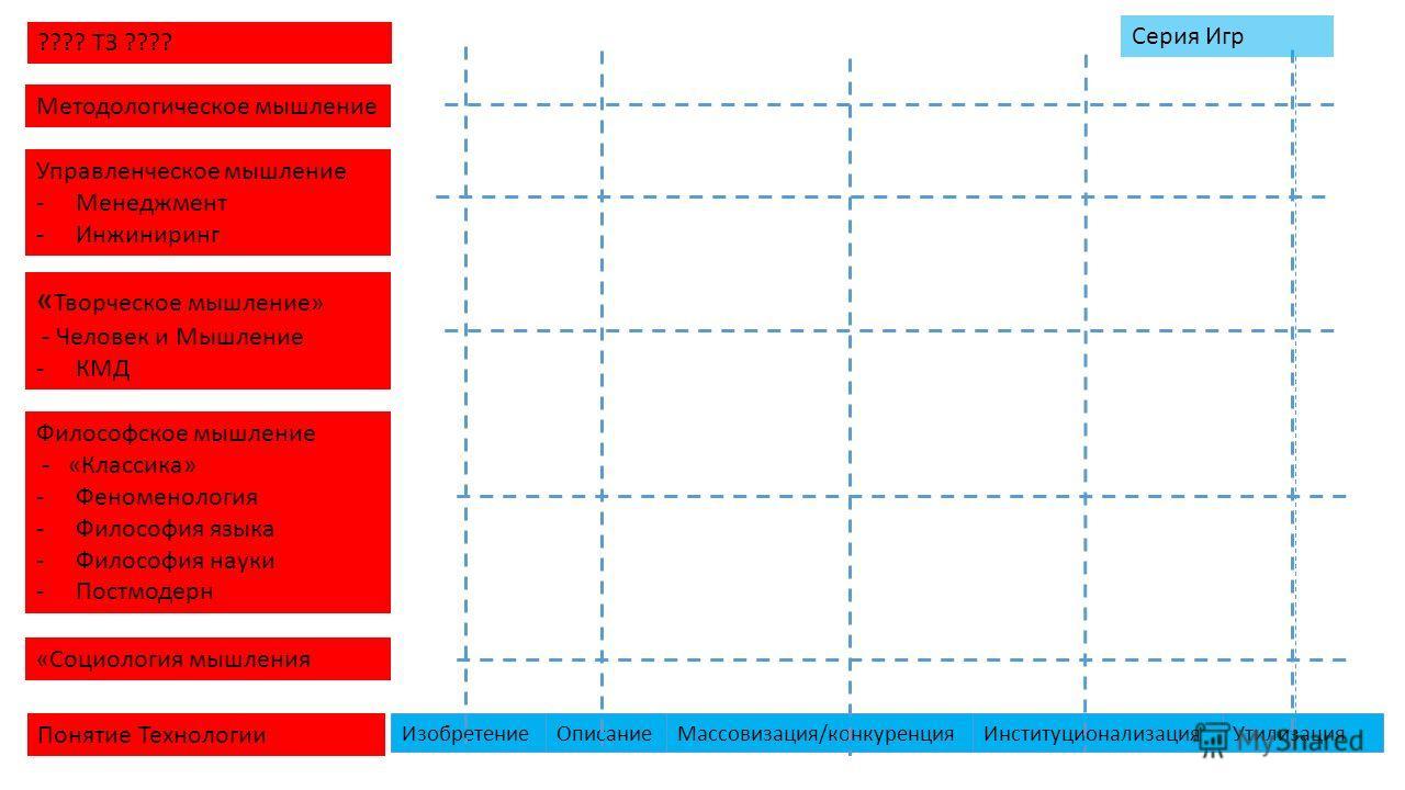 ИзобретениеОписаниеМассовизация/конкуренцияИнституционализацияУтилизация Понятие Технологии «Социология мышления Философское мышление - «Классика» -Феноменология -Философия языка -Философия науки -Постмодерн « Творческое мышление» - Человек и Мышлени