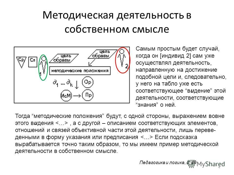 Методическая деятельность в собственном смысле 4 Педагогика и логика, с. 49 Самым простым будет случай, когда он [индивид 2] сам уже осуществлял деятельность, направленную на достижение подобной цели и, следовательно, у него на табло уже есть соответ