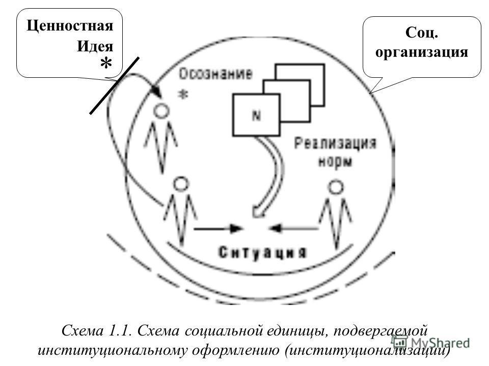 Схема 1.1. Схема социальной единицы, подвергаемой институциональному оформлению (институционализации) Ценностная Идея * Соц. организация