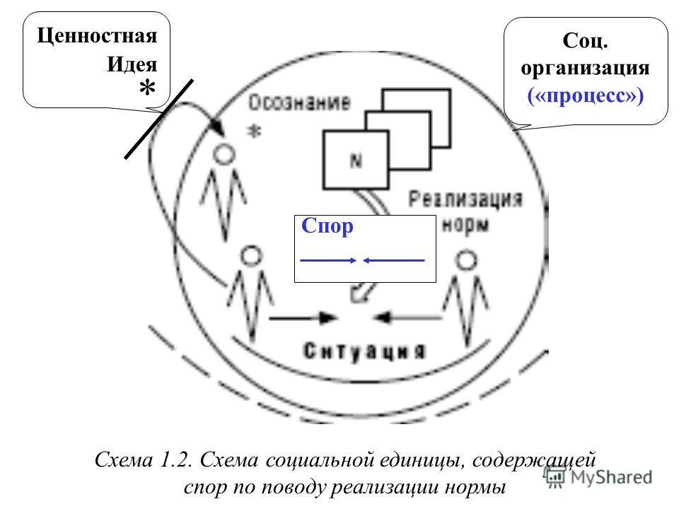 Схема 1.2. Схема социальной единицы, содержащей спор по поводу реализации нормы Ценностная Идея * Соц. организация («процесс») Спор