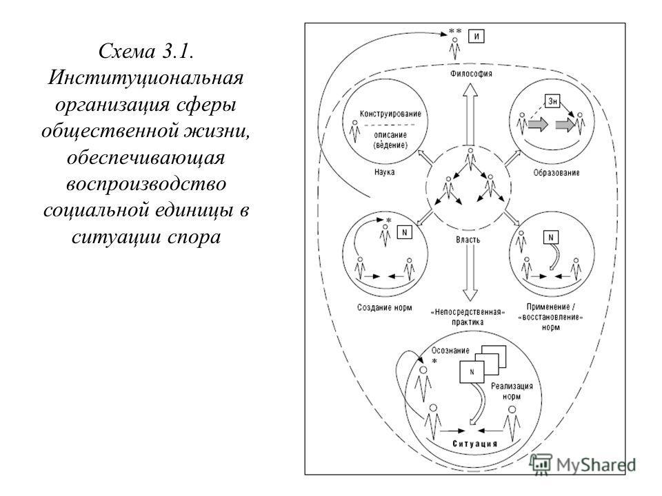 Схема 3.1. Институциональная организация сферы общественной жизни, обеспечивающая воспроизводство социальной единицы в ситуации спора