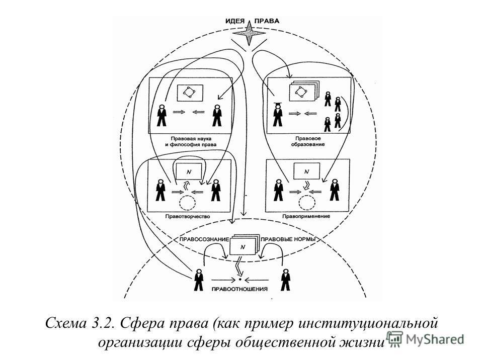 Схема 3.2. Сфера права (как пример институциональной организации сферы общественной жизни