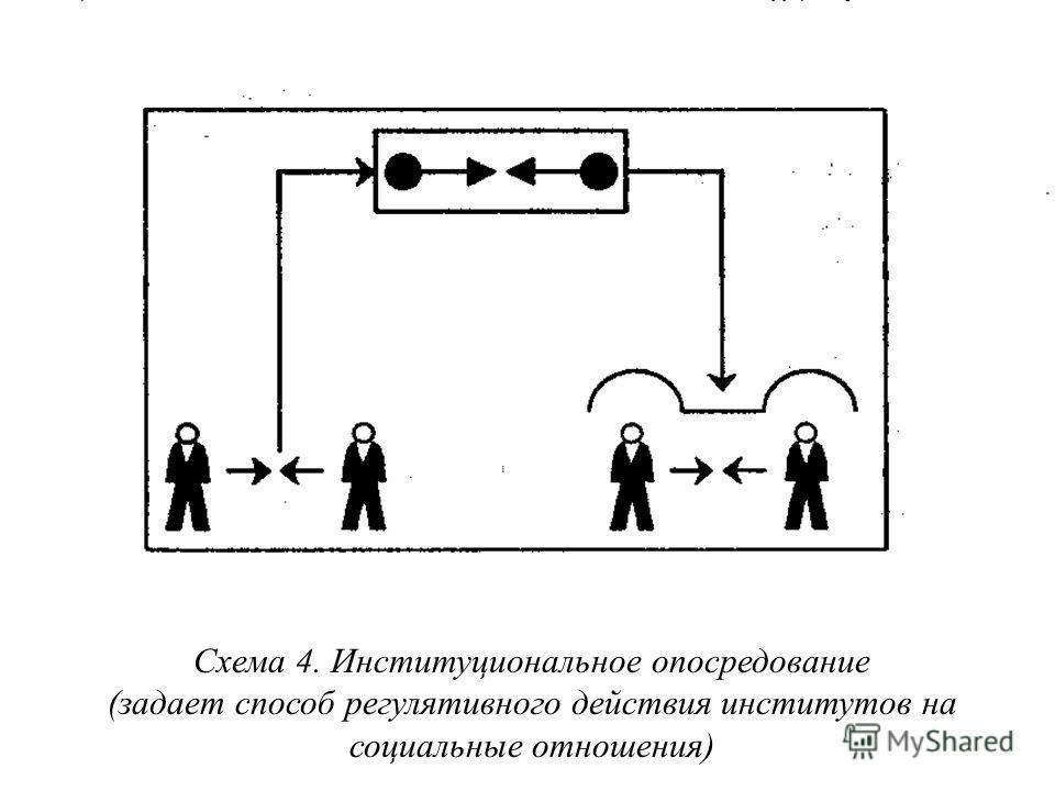 Схема 4. Институциональное опосредование (задает способ регулятивного действия институтов на социальные отношения )