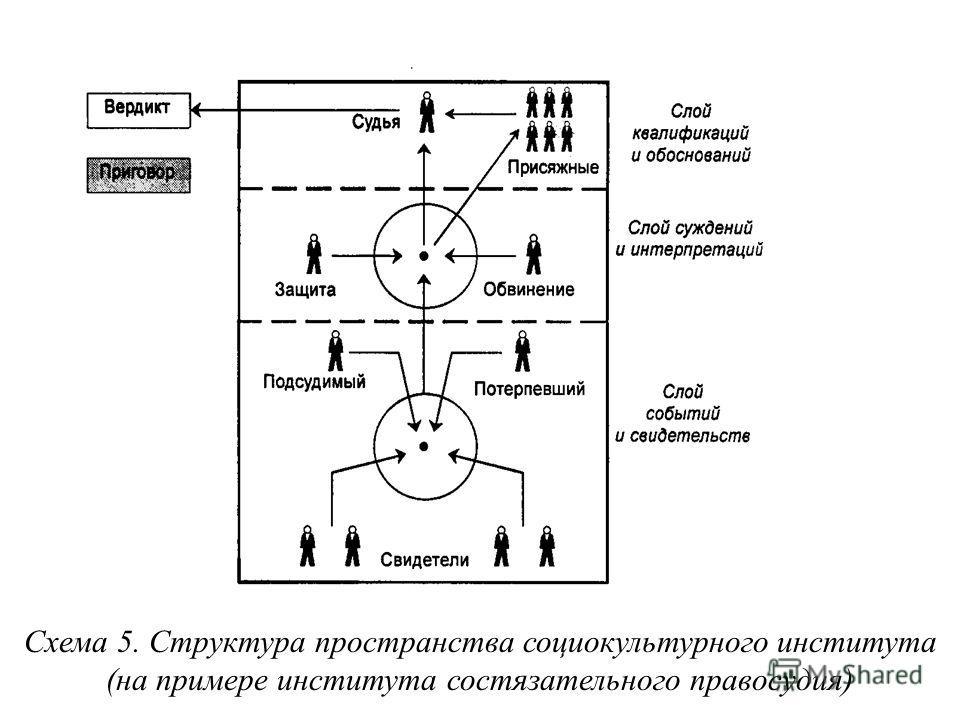 Схема 5. Структура пространства социокультурного института (на примере института состязательного правосудия)