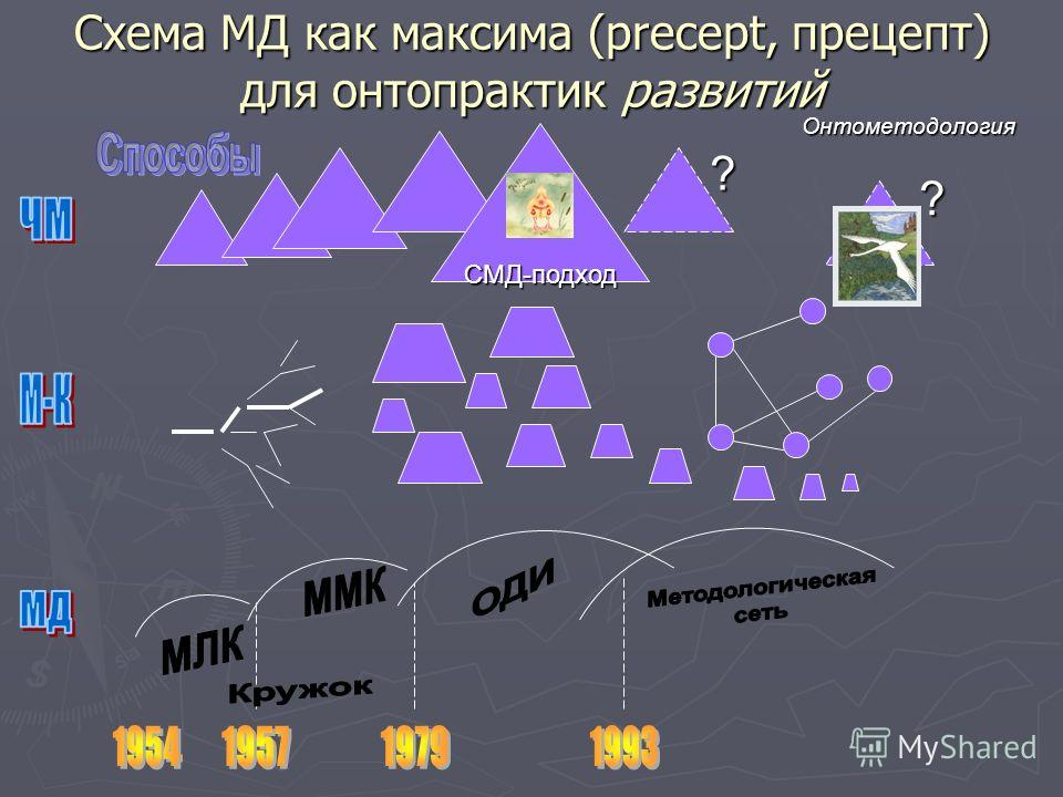 Схема МД как максима (precept, прецепт) для онтопрактик развитий ? ? СМД-подход Онтометодология