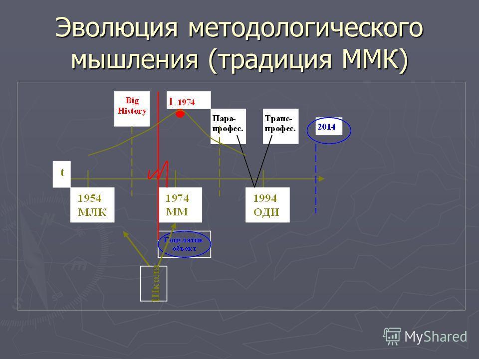 Эволюция методологического мышления (традиция ММК)