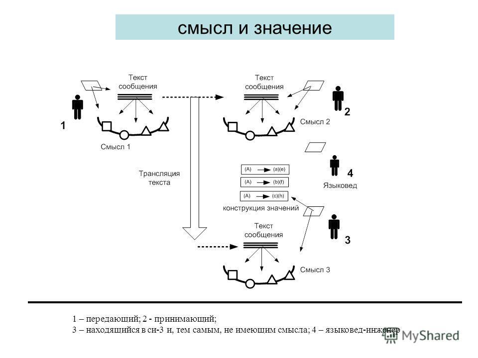 смысл и значение 1 – передающий; 2 - принимающий; 3 – находящийся в си-3 и, тем самым, не имеющим смысла; 4 – языковед-инженер