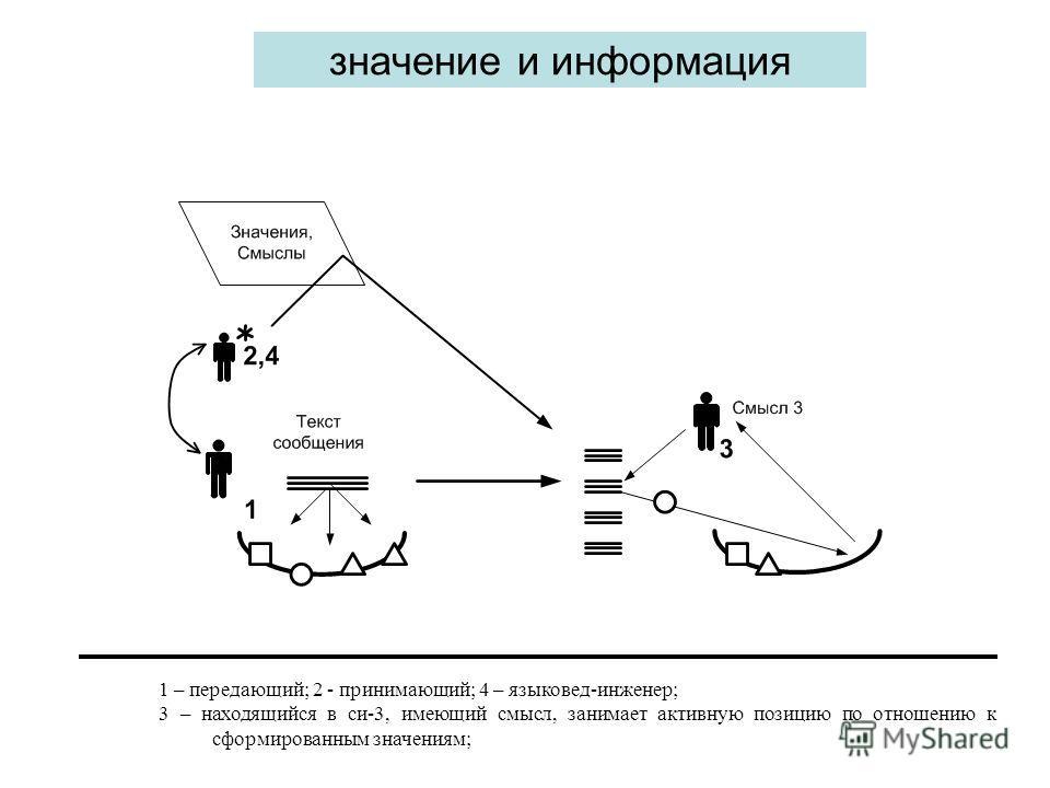 значение и информация 1 – передающий; 2 - принимающий; 4 – языковед-инженер; 3 – находящийся в си-3, имеющий смысл, занимает активную позицию по отношению к сформированным значениям;