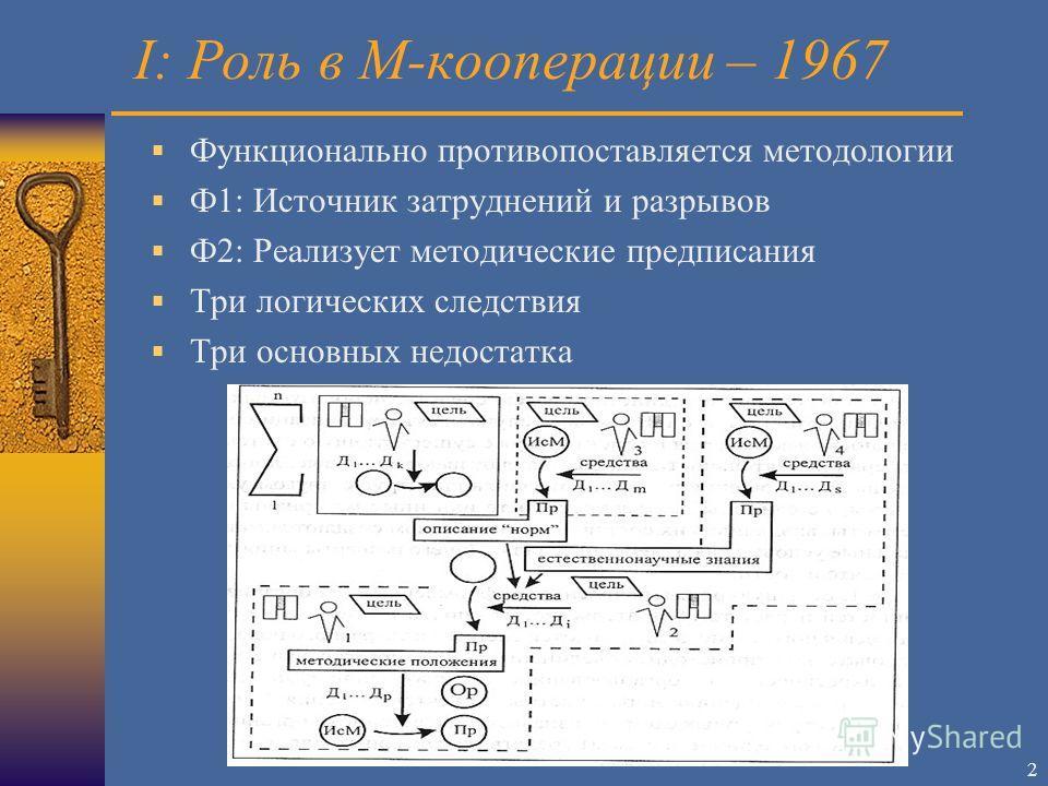 2 I: Роль в М-кооперации – 1967 Функционально противопоставляется методологии Ф1: Источник затруднений и разрывов Ф2: Реализует методические предписания Три логических следствия Три основных недостатка