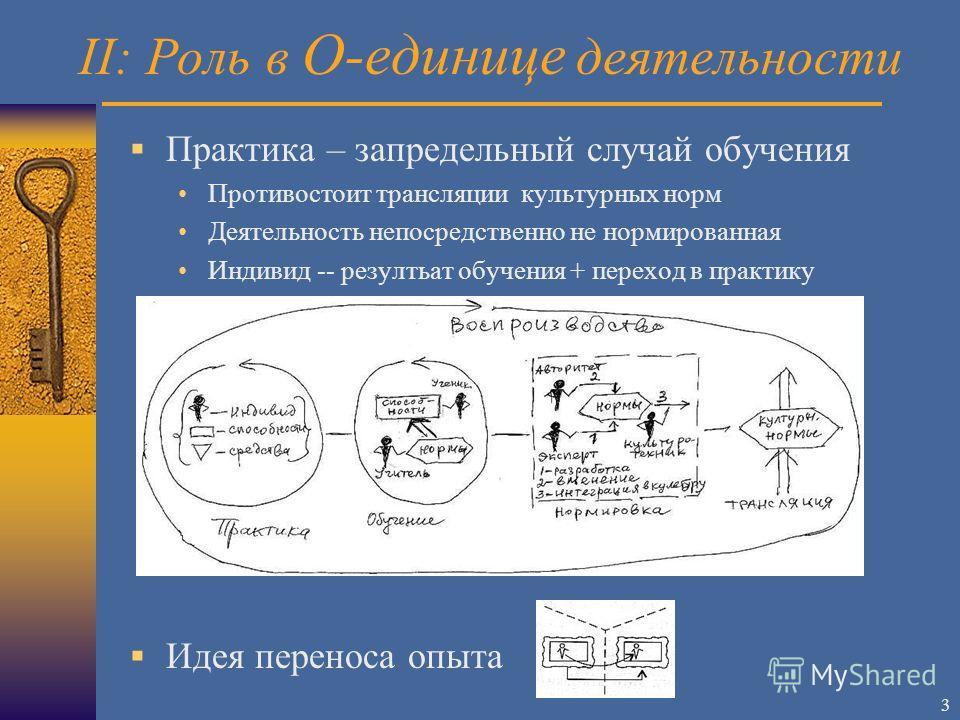 3 Практика – запредельный случай обучения Противостоит трансляции культурных норм Деятельность непосредственно не нормированная Индивид -- резултьат обучения + переход в практику Идея переноса опыта II: Роль в О-единице деятельности