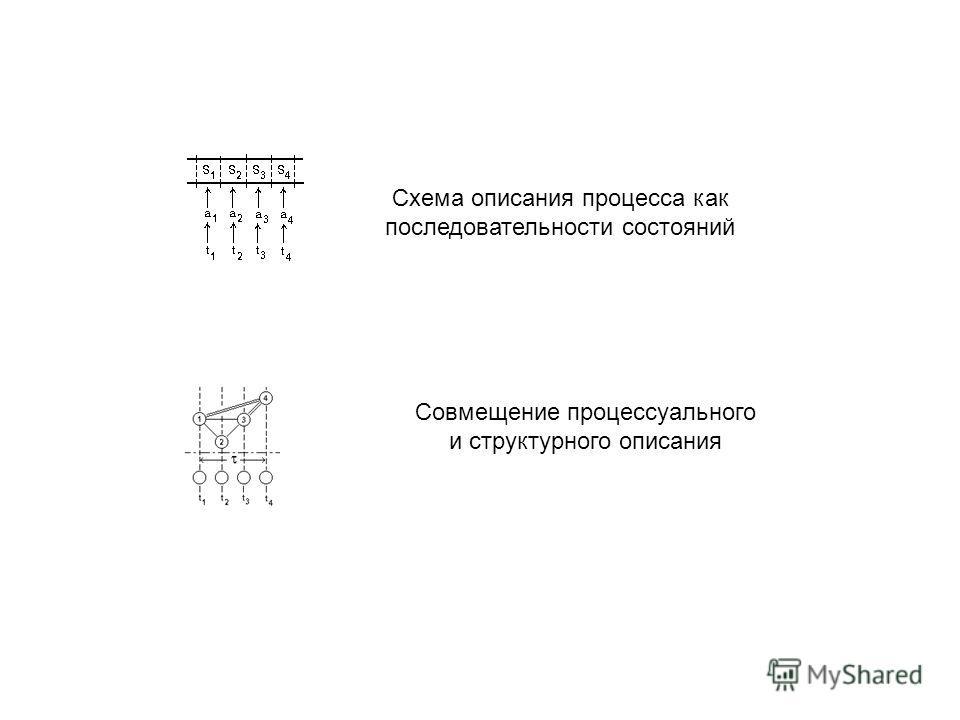 Схема описания процесса как последовательности состояний Совмещение процессуального и структурного описания