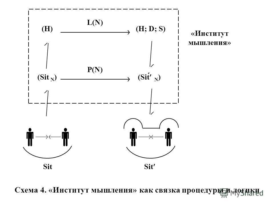 Схема 4. «Институт мышления» как связка процедуры и логики «Институт мышления» Sit (Sit́́́́ N ) (Sit N ) (H; D; S)(H) L(N) P(N) Sit