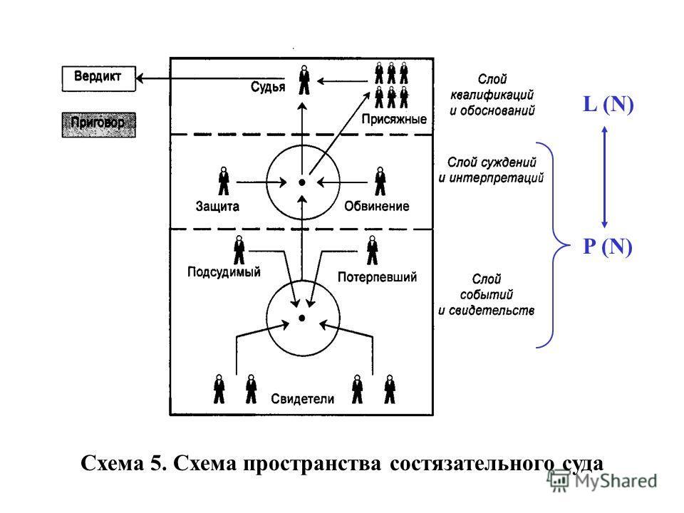 Схема 5. Схема пространства состязательного суда L (N) P (N)