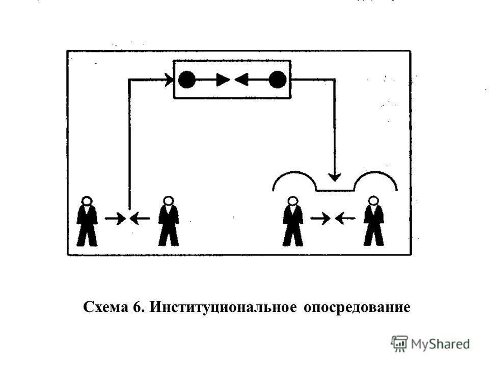 Схема 6. Институциональное опосредование