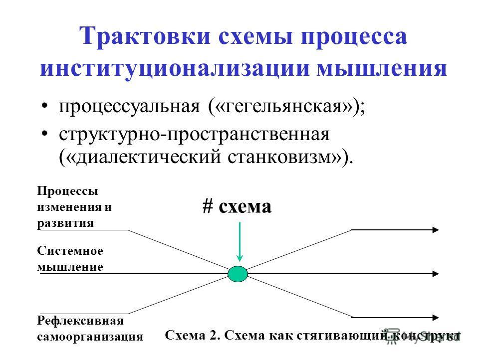 Трактовки схемы процесса