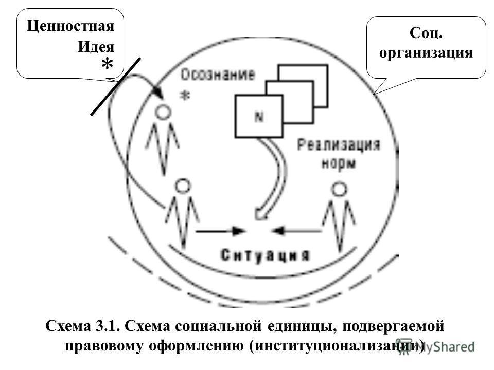 Схема 3.1. Схема социальной единицы, подвергаемой правовому оформлению (институционализации) Ценностная Идея * Соц. организация