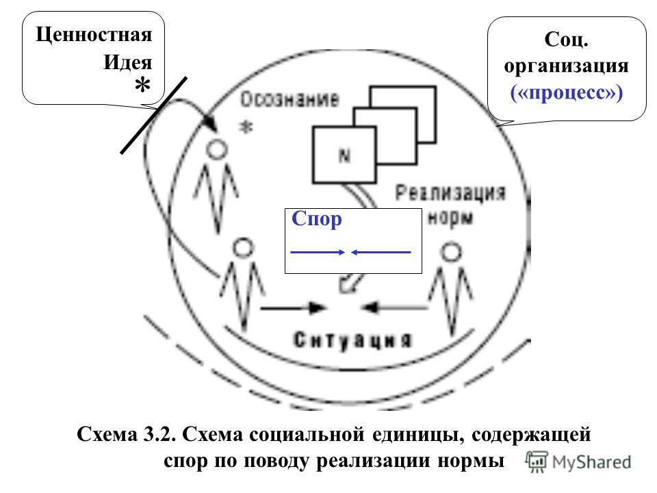 Схема 3.2. Схема социальной единицы, содержащей спор по поводу реализации нормы Ценностная Идея * Соц. организация («процесс») Спор