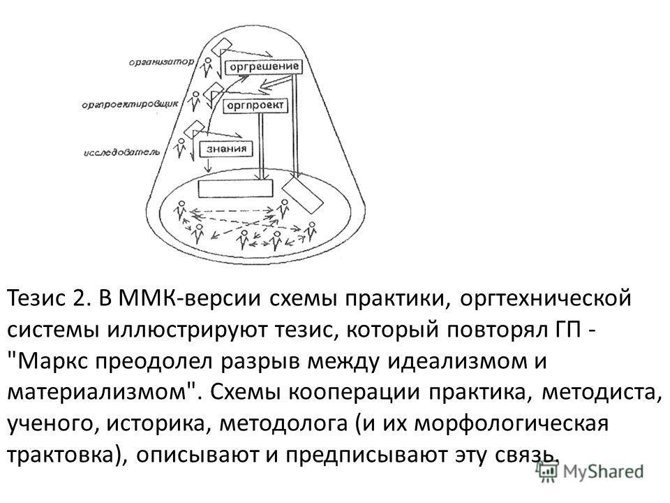 Тезис 2. В ММК-версии схемы практики, оргтехнической системы иллюстрируют тезис, который повторял ГП -