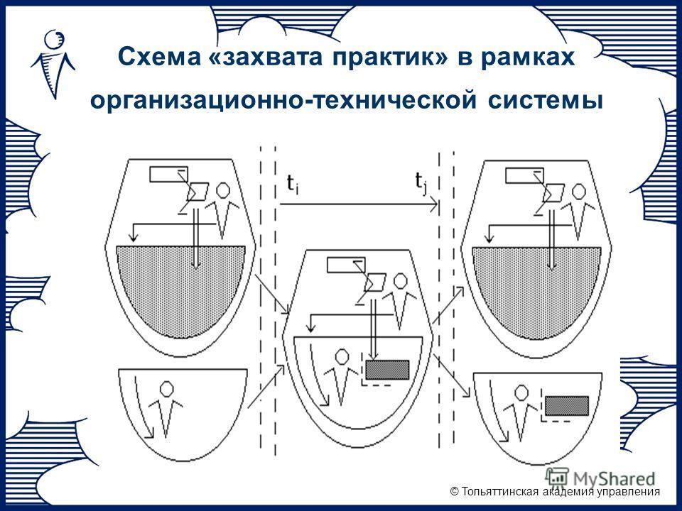 © Тольяттинская академия управления Схема «захвата практик» в рамках организационно-технической системы