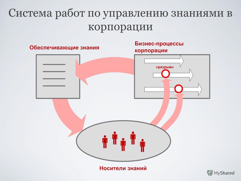 Система работ по управлению знаниями в корпорации