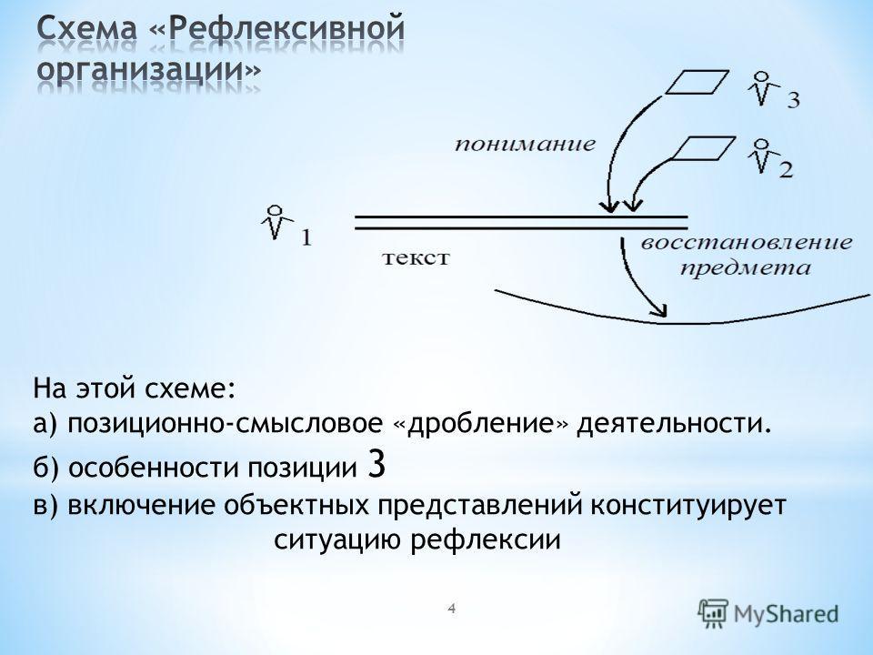 На этой схеме: а) позиционно-смысловое «дробление» деятельности. б) особенности позиции 3 в) включение объектных представлений конституирует ситуацию рефлексии 4
