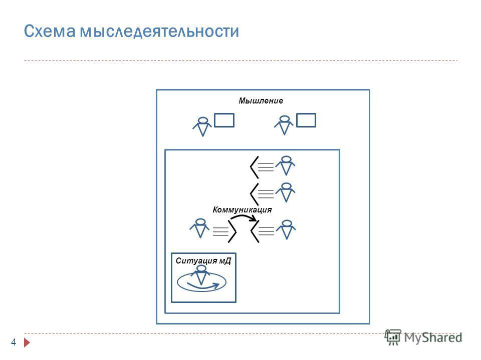 Схема мыследеятельности 4 Ситуация мД Коммуникация Мышление