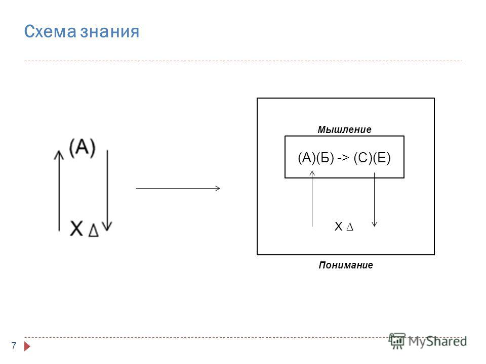7 Схема знания (А)(Б) -> (С)(Е) Мышление Х Понимание