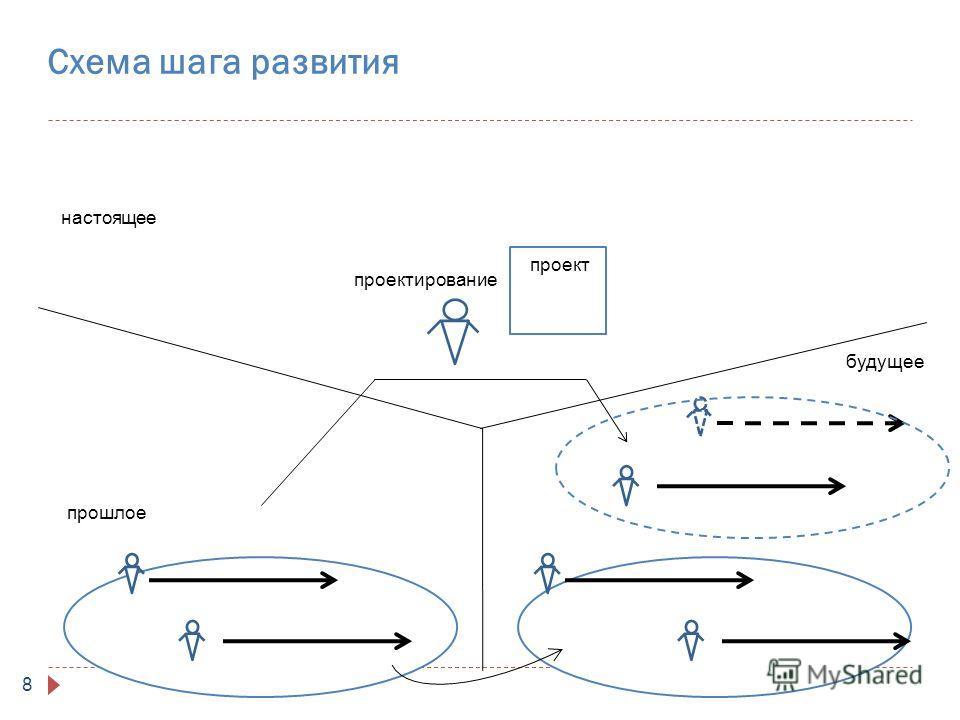 8 Схема шага развития прошлое будущее настоящее проектирование проект