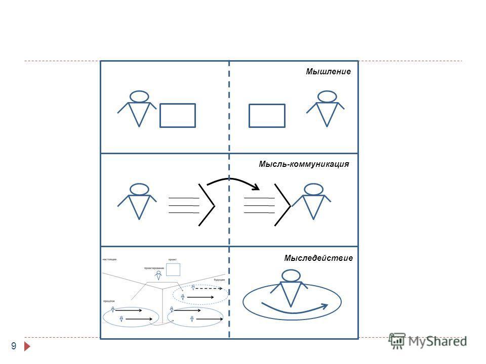 9 Мыследействие Мысль-коммуникация Мышление