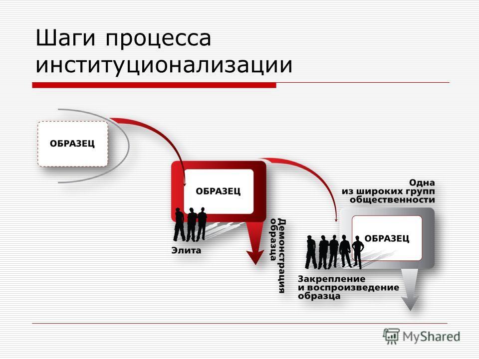 Шаги процесса институционализации