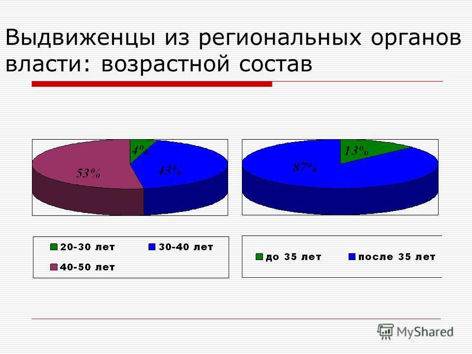 Выдвиженцы из региональных органов власти: возрастной состав