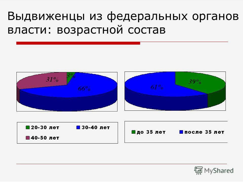 Выдвиженцы из федеральных органов власти: возрастной состав