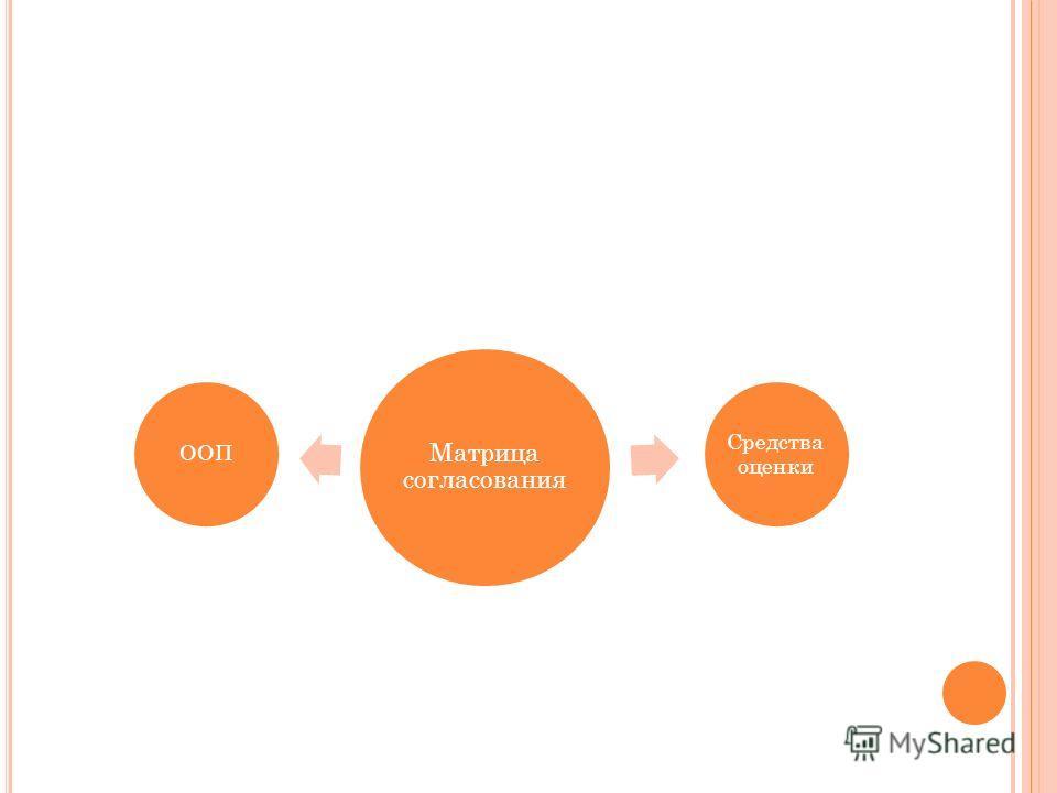 Матрица согласования ООП Средства оценки