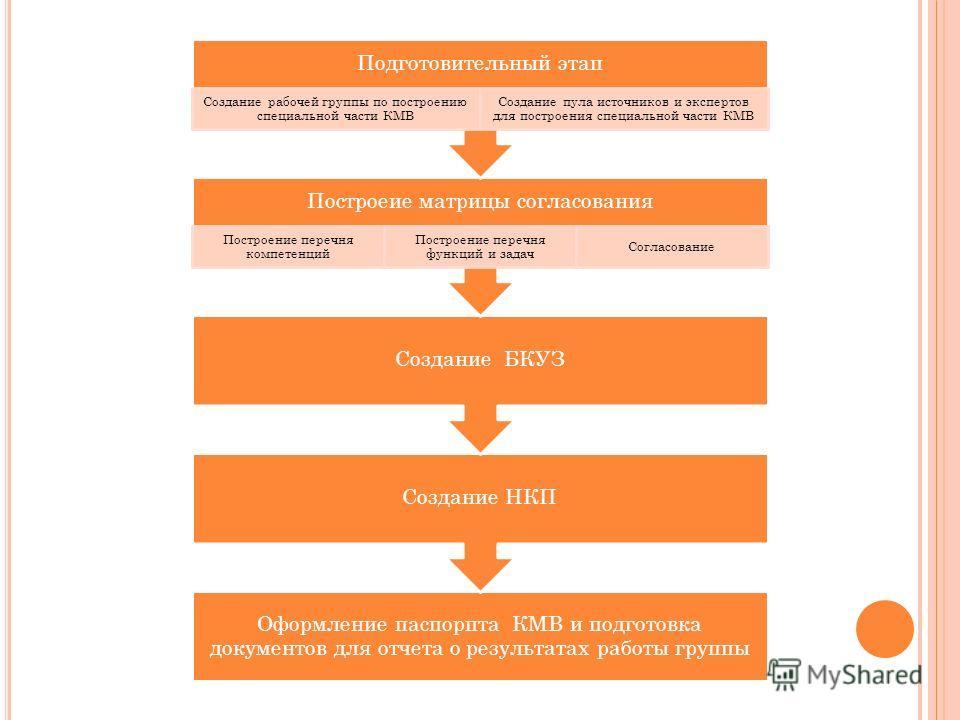 Оформление паспорпта КМВ и подготовка документов для отчета о результатах работы группы Создание НКП Создание БКУЗ Построеие матрицы согласования Построение перечня компетенций Построение перечня функций и задач Согласование Подготовительный этап Соз