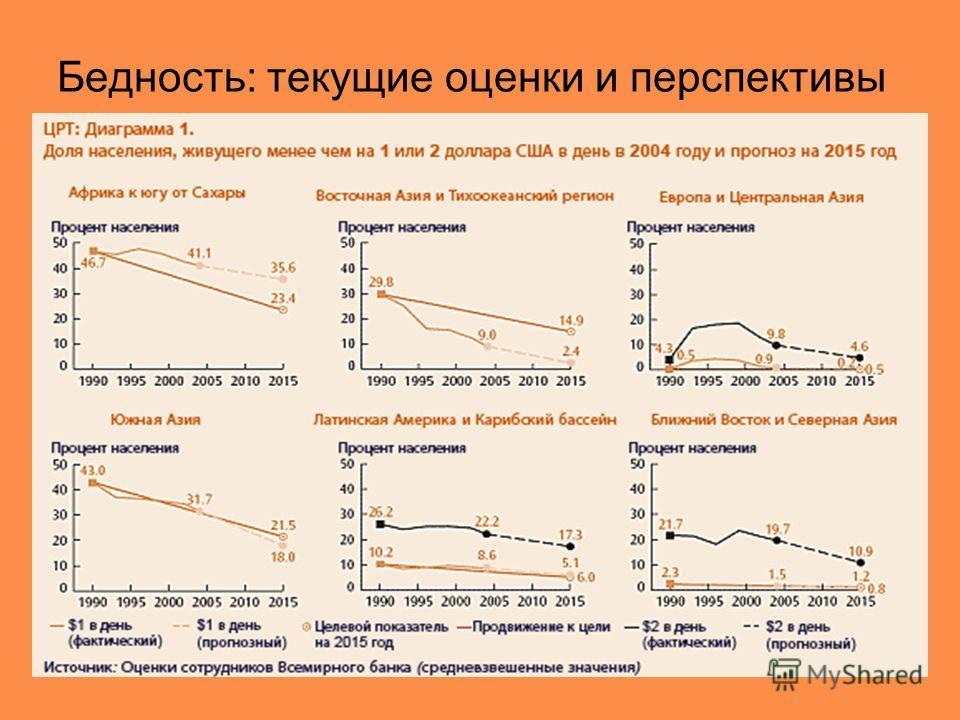 Бедность: текущие оценки и перспективы