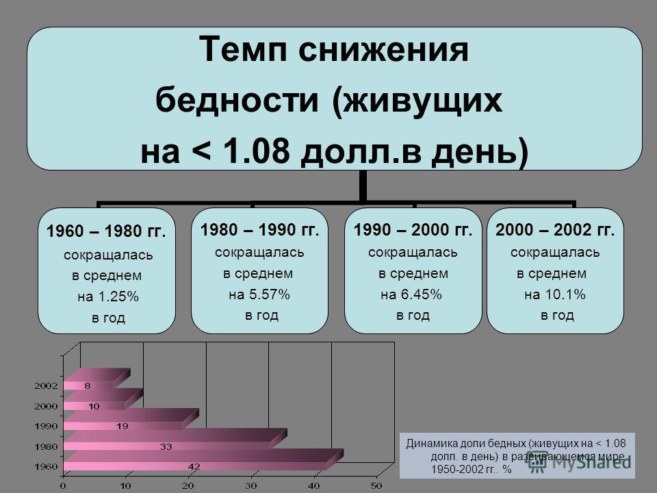 Темп снижения бедности (живущих на < 1.08 долл.в день) 1960 – 1980 гг. сокращалась в среднем на 1.25% в год 1980 – 1990 гг. сокращалась в среднем на 5.57% в год 1990 – 2000 гг. сокращалась в среднем на 6.45% в год 2000 – 2002 гг. сокращалась в средне