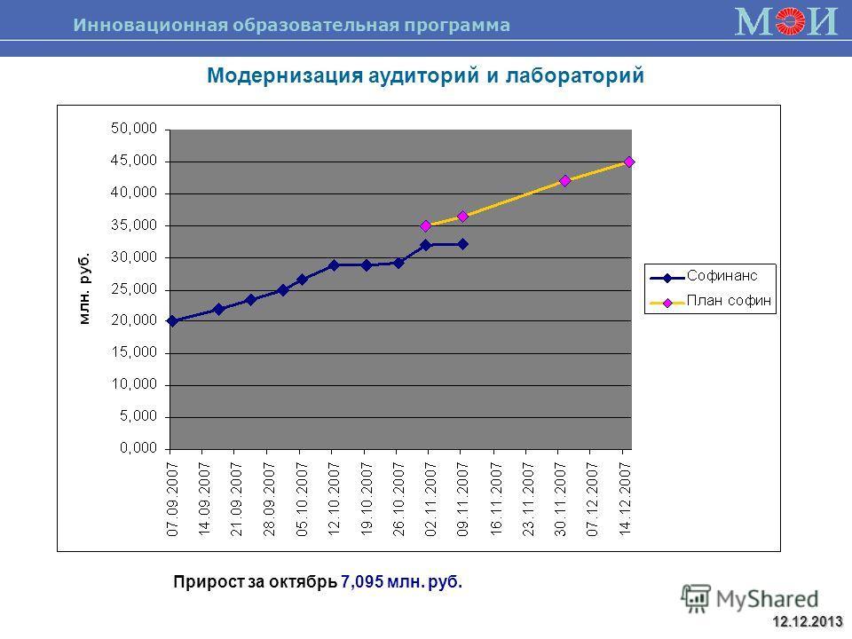 Инновационная образовательная программа 12.12.2013 Модернизация аудиторий и лабораторий Прирост за октябрь 7,095 млн. руб.