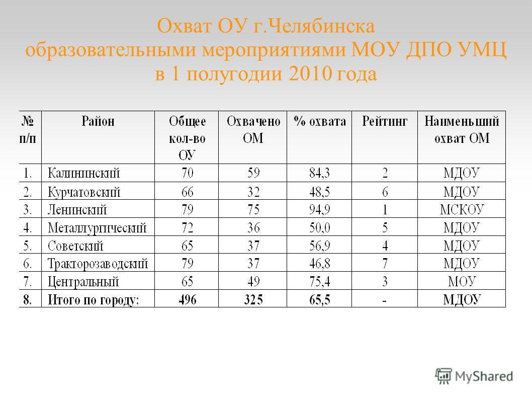Охват ОУ г.Челябинска образовательными мероприятиями МОУ ДПО УМЦ в 1 полугодии 2010 года