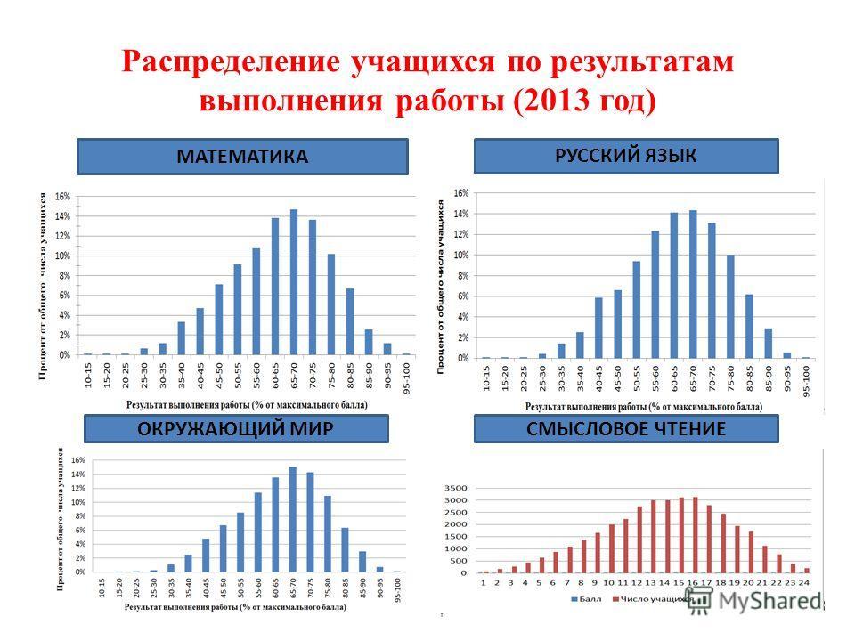 Распределение учащихся по результатам выполнения работы (2013 год) МАТЕМАТИКА РУССКИЙ ЯЗЫК ОКРУЖАЮЩИЙ МИРСМЫСЛОВОЕ ЧТЕНИЕ