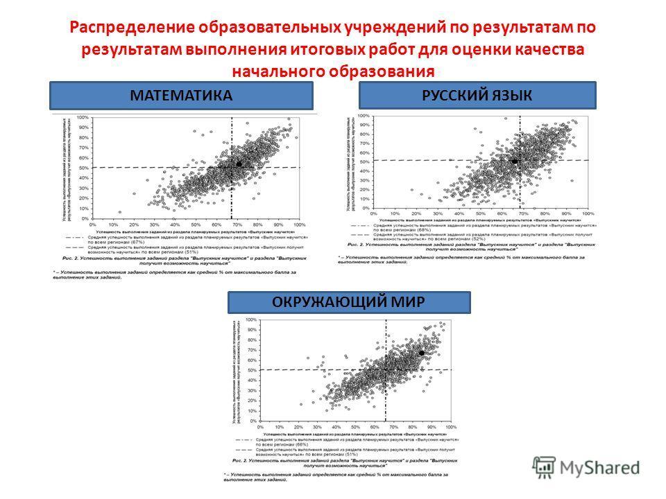 Распределение образовательных учреждений по результатам по результатам выполнения итоговых работ для оценки качества начального образования МАТЕМАТИКА РУССКИЙ ЯЗЫК ОКРУЖАЮЩИЙ МИР