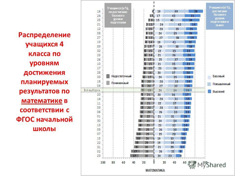 Распределение учащихся 4 класса по уровням достижения планируемых результатов по математике в соответствии с ФГОС начальной школы