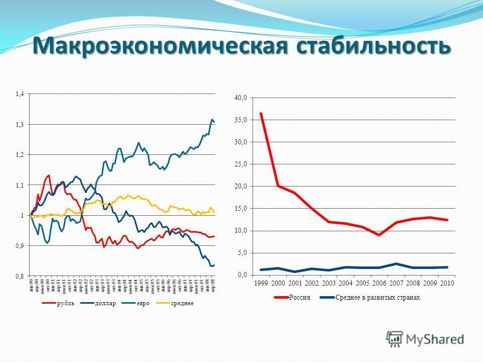 Макроэкономическая стабильность