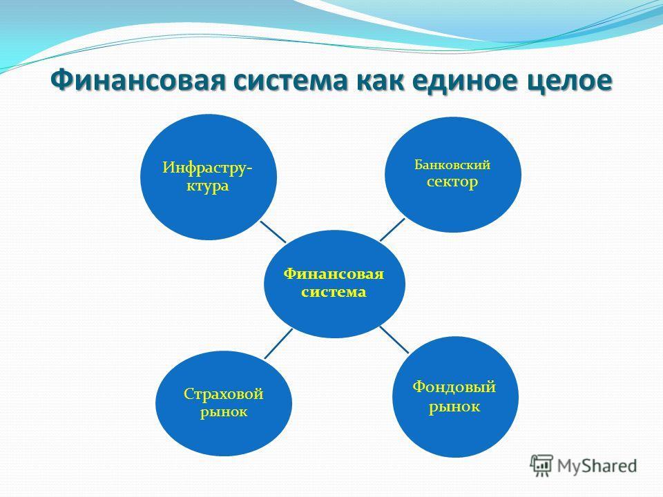 Финансовая система как единое целое Финансовая система Банковский сектор Фондовый рынок Страховой рынок Инфрастру- ктура
