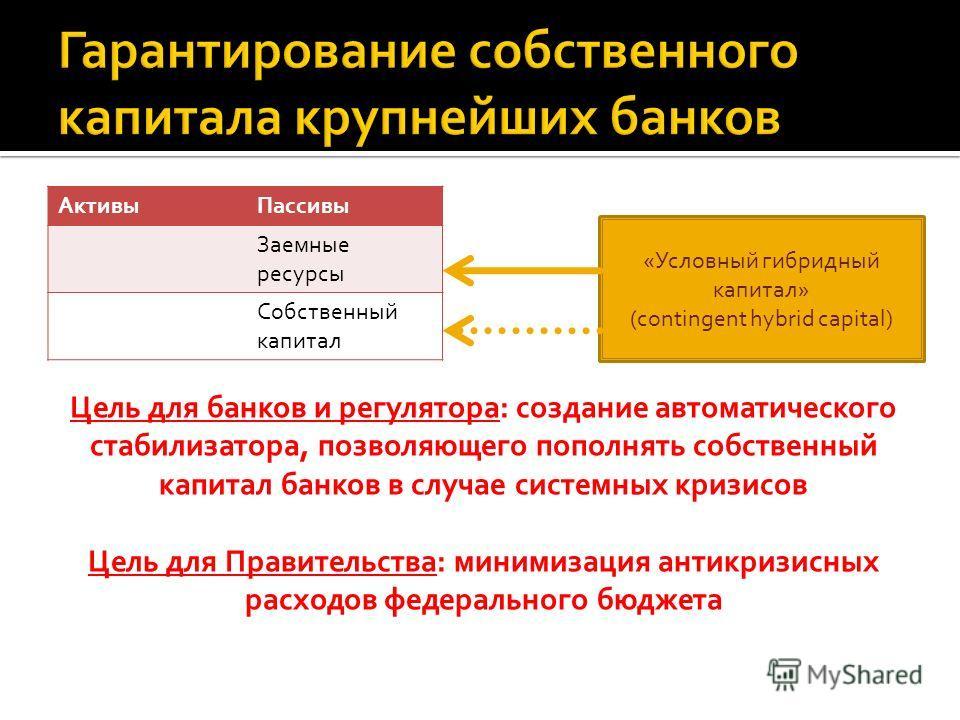 АктивыПассивы Заемные ресурсы Собственный капитал «Условный гибридный капитал» (contingent hybrid capital) Цель для банков и регулятора: создание автоматического стабилизатора, позволяющего пополнять собственный капитал банков в случае системных криз