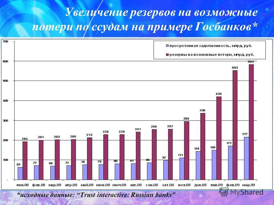Увеличение резервов на возможные потери по ссудам на примере Госбанков* *исходные данные: Trust interactive: Russian banks