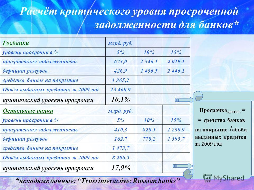 Расчёт критического уровня просроченной задолженности для банков* *исходные данные: Trust interactive: Russian banks Госбанки млрд. руб. уровень просрочки в %5%10%15% просроченная задолженность673,01 346,12 019,1 дефицит резервов426,91 436,52 446,1 с