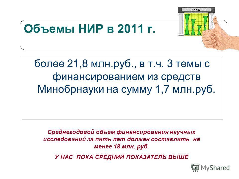 Объемы НИР в 2011 г. более 21,8 млн.руб., в т.ч. 3 темы с финансированием из средств Минобрнауки на сумму 1,7 млн.руб. Среднегодовой объем финансирования научных исследований за пять лет должен составлять не менее 18 млн. руб. У НАС ПОКА СРЕДНИЙ ПОКА