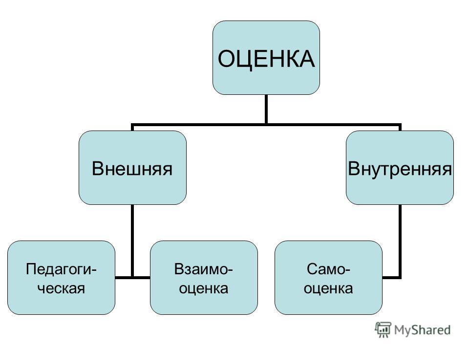 ОЦЕНКА Внешняя Педагоги- ческая Взаимо- оценка Внутренняя Само- оценка