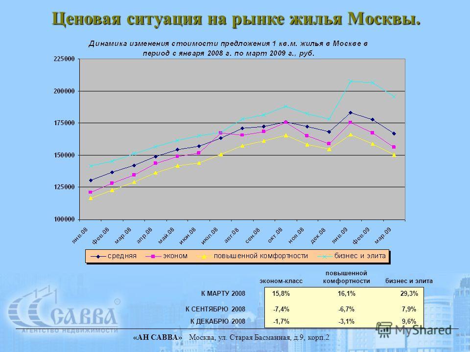 «АН САВВА» Москва, ул. Старая Басманная, д.9, корп.2 Ценовая ситуация на рынке жилья Москвы. эконом-класс повышенной комфортностибизнес и элита К МАРТУ 200815,8%16,1%29,3% К СЕНТЯБРЮ 2008-7,4%-6,7%7,9% К ДЕКАБРЮ 2008-1,7%-3,1%9,6%